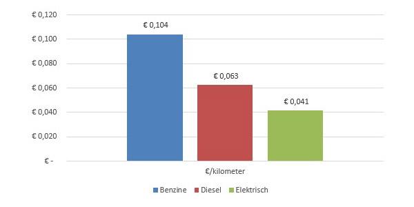 Verbruik elektrische auto per km