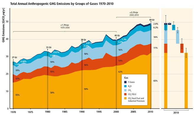 Uitstoot broeikasgassen